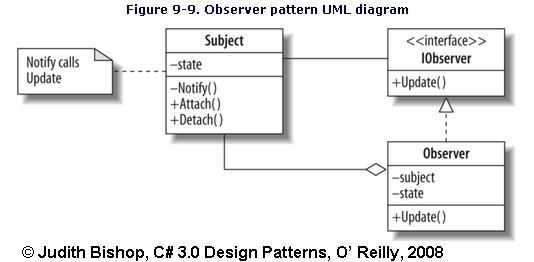 C 3 0 Design Patterns Uml Diagrams